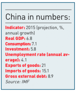 China in numbers 2015