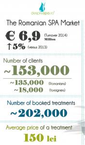 spa numbers