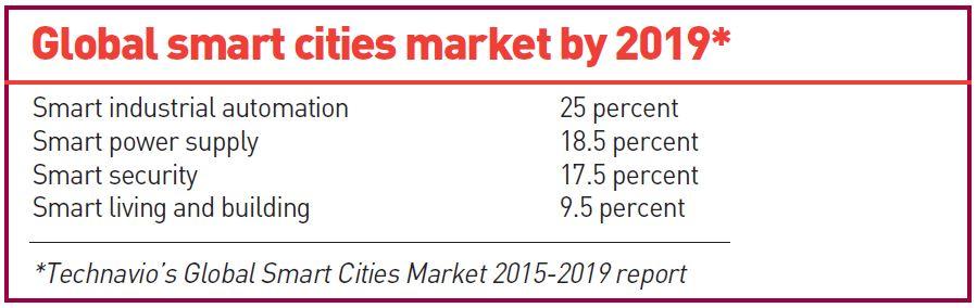 smart cities box