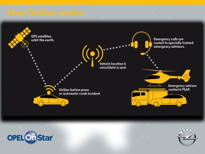 Fully connected. With Opel OnStar.