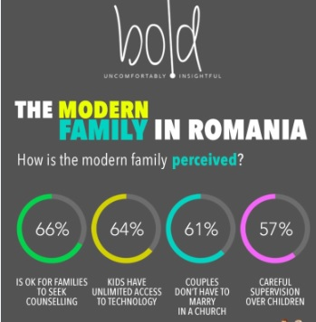 a study on the modern family The data are the latest to show that while family structure seems to have  work  full time, according to the pew survey and other research.