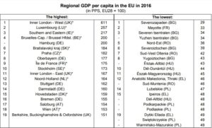 Romania's regions: The rich get richer and the poor stay