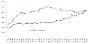 Deposit vs. loans for companies