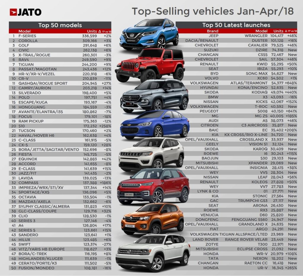 JATO Top selling cars Jan-Apr 2018