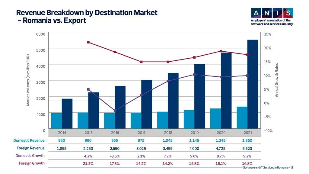 Revenue Breakdown by Destination Market