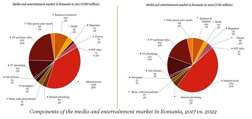 PwC Media in Romania