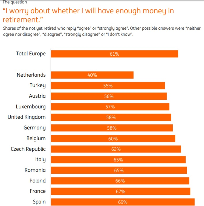 Afraid to retire? 2 in 3 Romanians fear they won't have
