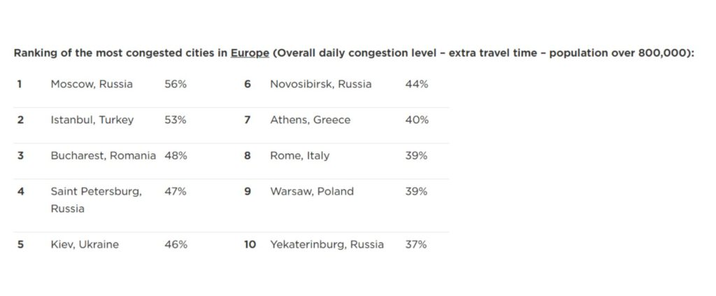 Bucharest in top 3 most congested cities in Europe